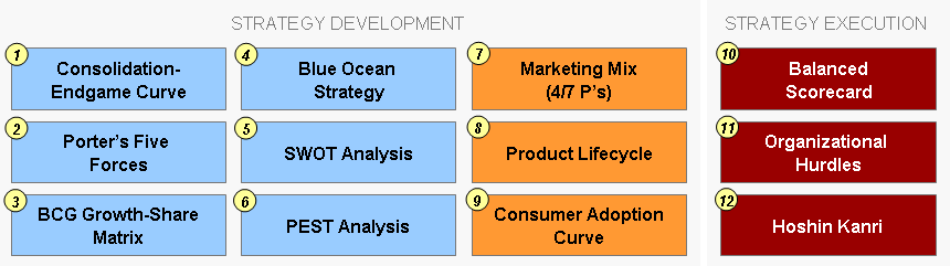 strategy_dev_exec_frameworks