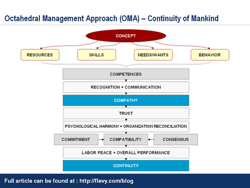 OMA_continuity_of_mankind