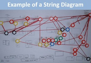 exampleof a string diagram