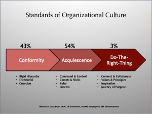 standards of organizatinal culture