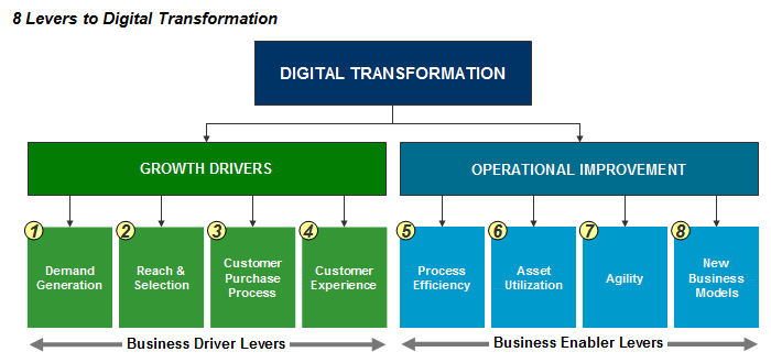 levers_digital_transformation