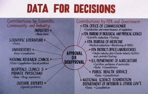 An_Example_of_the_FDA_Decision_Making_Process_(FDA_118)_(8205558579)