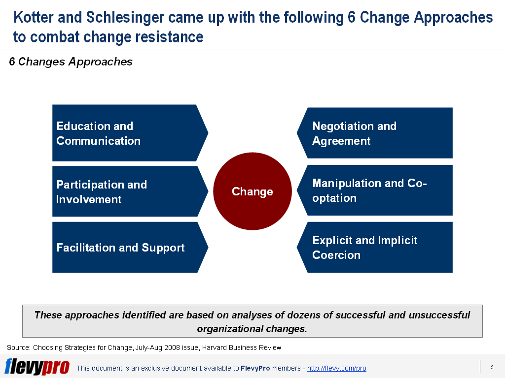 rational and emotional approaches in organizational change Approaches to managing organizational change fred c lunenburg  university developed a more detailed approach for managing change kotter began by  there can be no blueprints for change, because rational planning models for complex social change do not work the message is not the traditional plan, then do,.