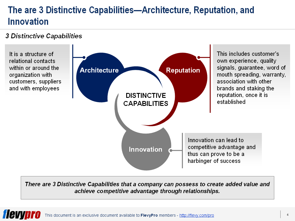 distinctive marketing it capabilities and strategic The structure of strategy (business strategy review 1993) article the structure of strategy (business strategy strategy building distinctive capabilities.