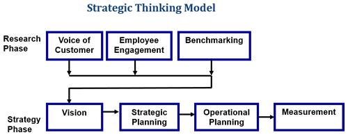 strateicplanning
