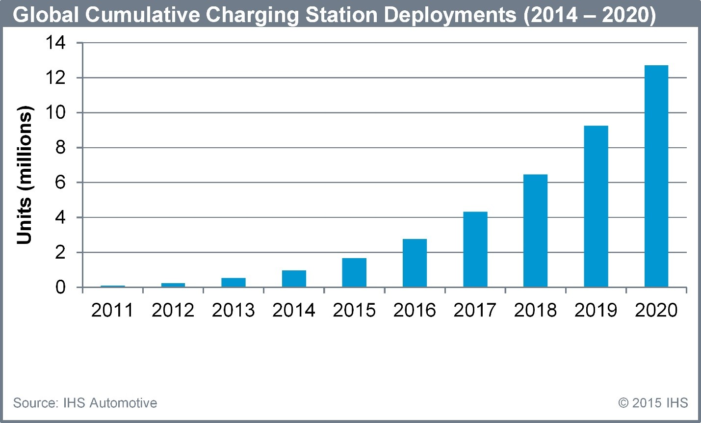 3 Business Opportunities in the Booming Electric Vehicle