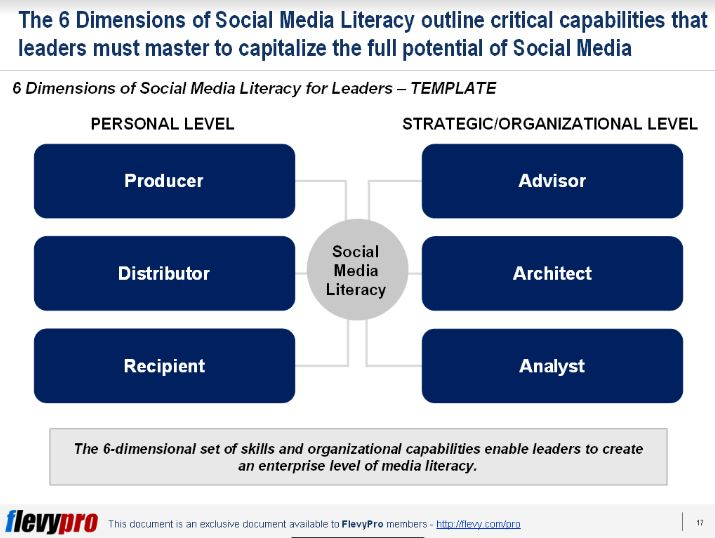 1st slide 6 core skills of social leaders