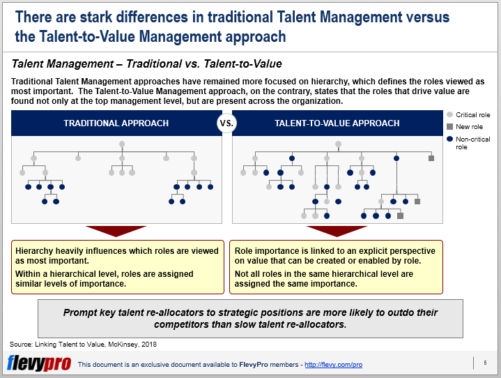Traditional vs Talent-to-Value Mgmt