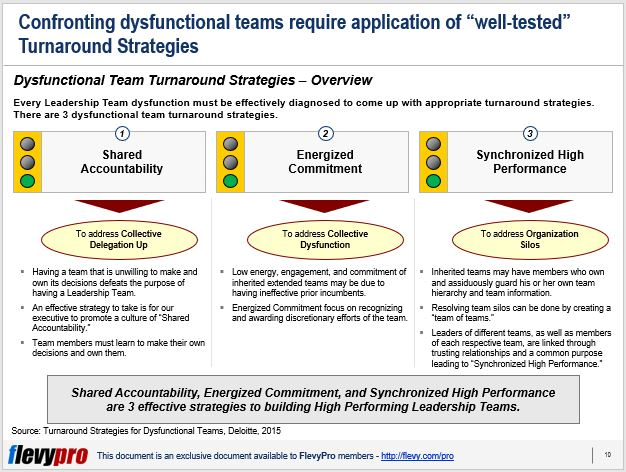 How Can We Turnaround Dysfunctional Teams? | flevy com/blog