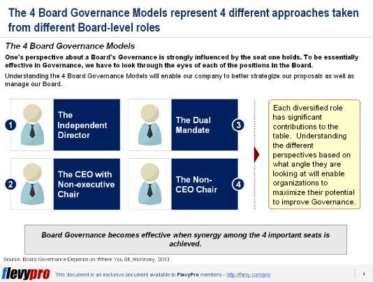 slide2 board governance