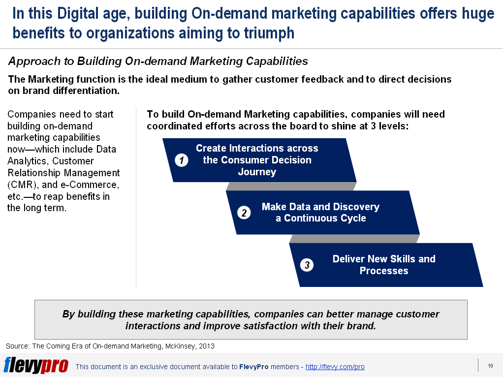 Approach to Building On-demand Marketing Capabilties