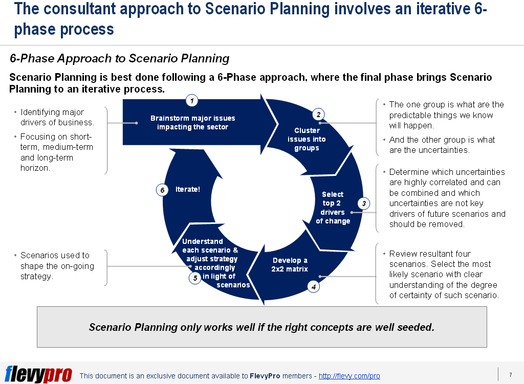 scenario planning for consultants  u2013 strategizing the uncertainties