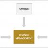Lewin Change Model3