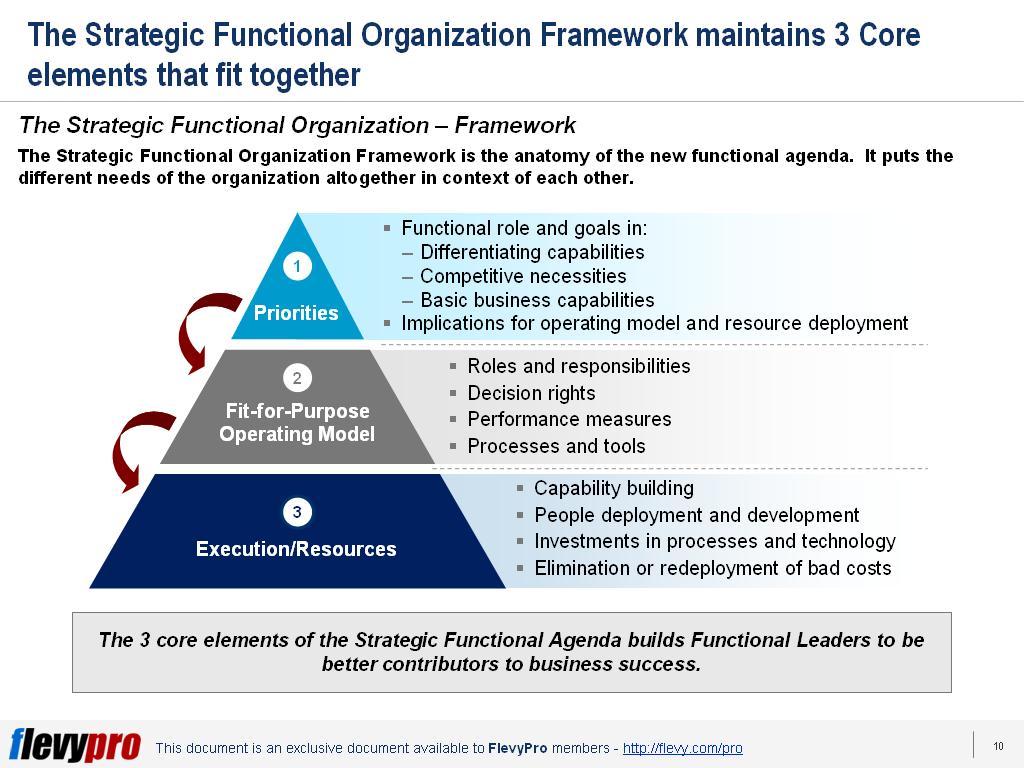 1st-slide-Strategic-Functional-Organization-1024x768.png?profile=RESIZE_710x