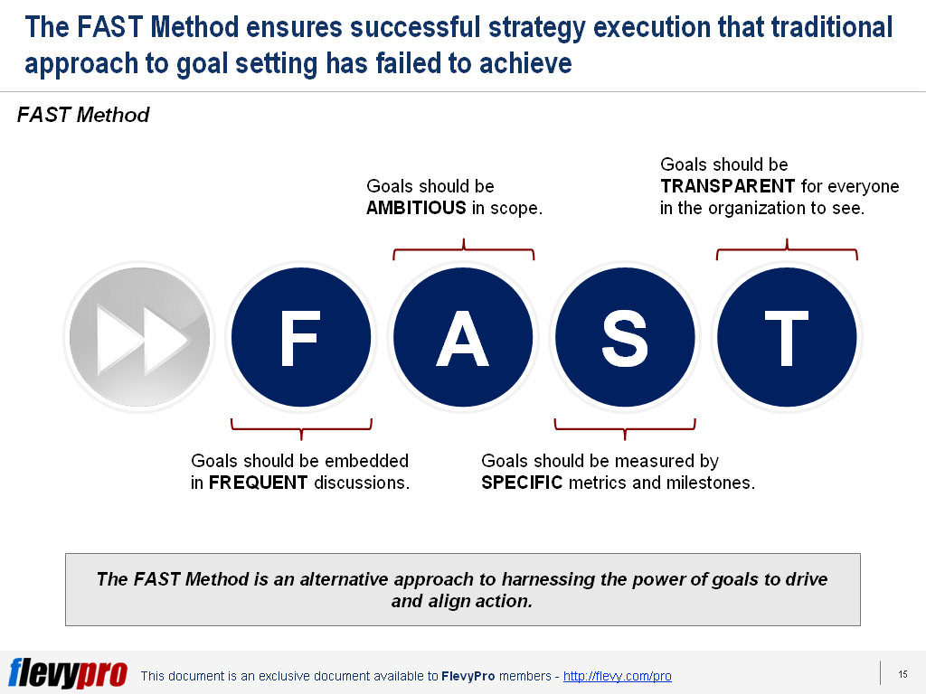 Fast-Method-to-Goal-Setting-1024x768.png?profile=RESIZE_710x
