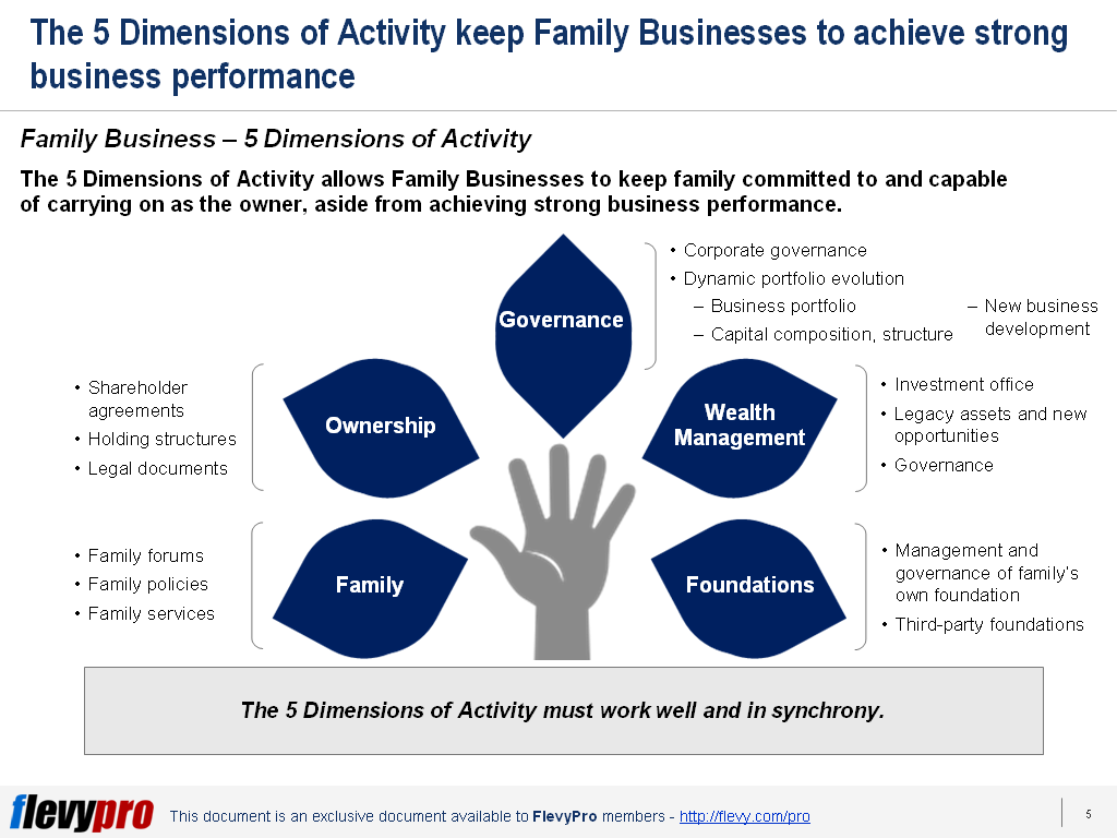 slide-1-Family-Business-5-Dimensions-1024x768.png?profile=RESIZE_710x