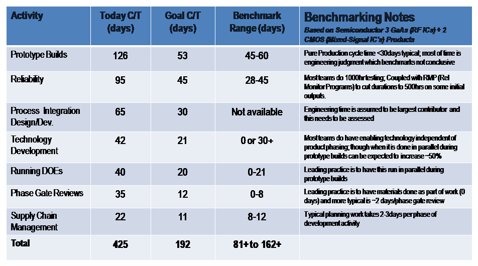 Summary of Analysis of Current vs. Goal against Benchmark as Reference