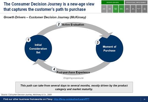 mckinsey_customer_journey