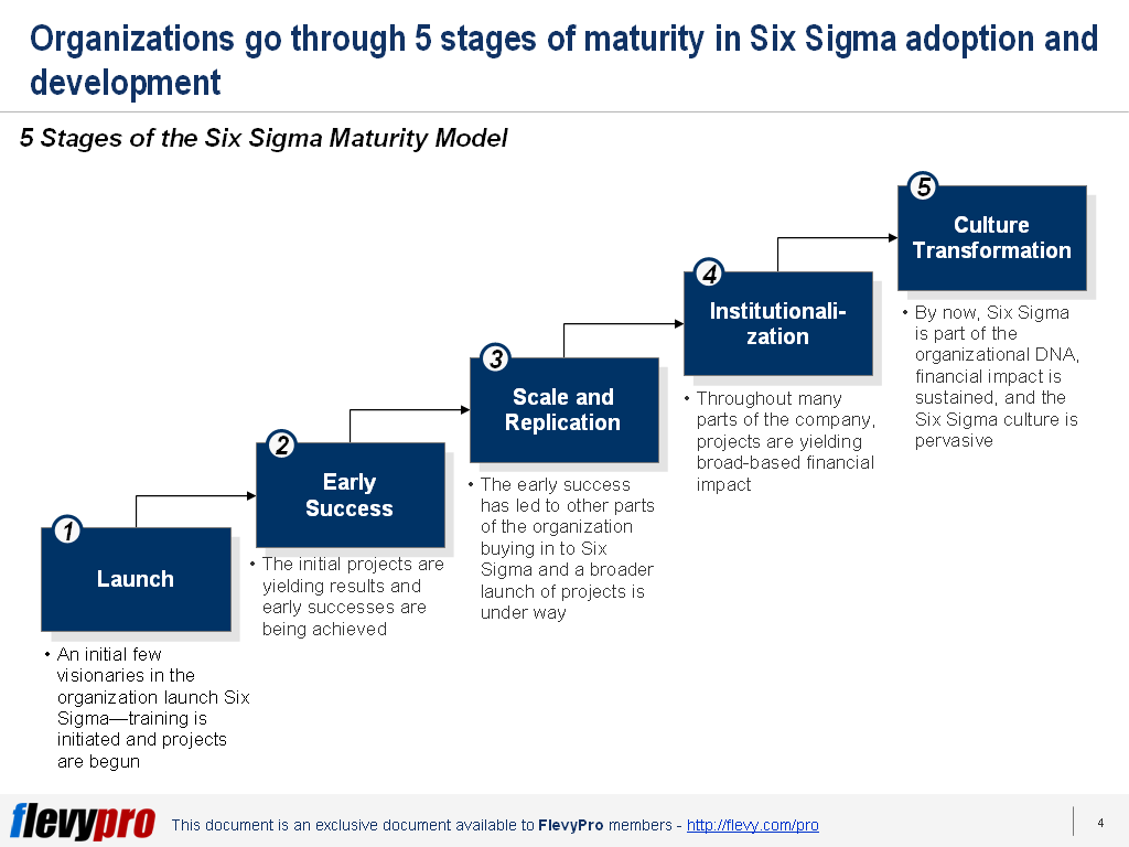 Six Sigma adoption maturity model