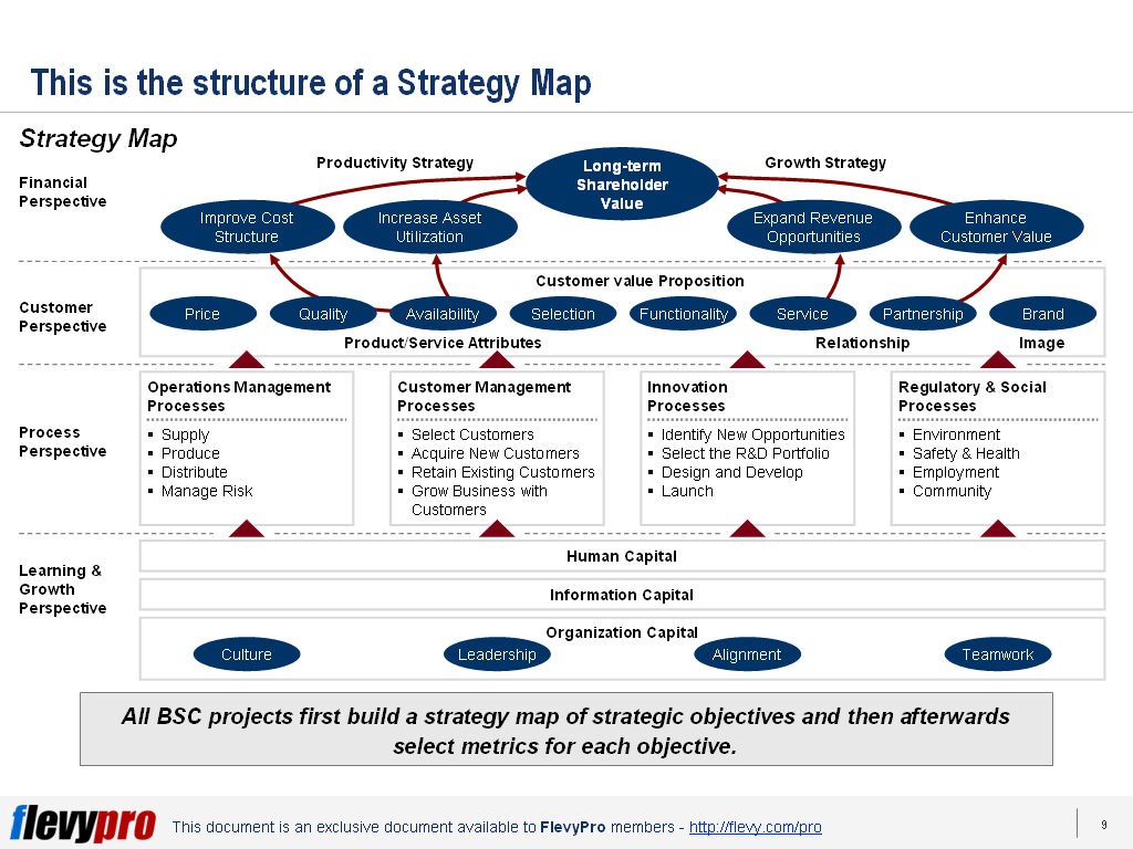 strategy_map