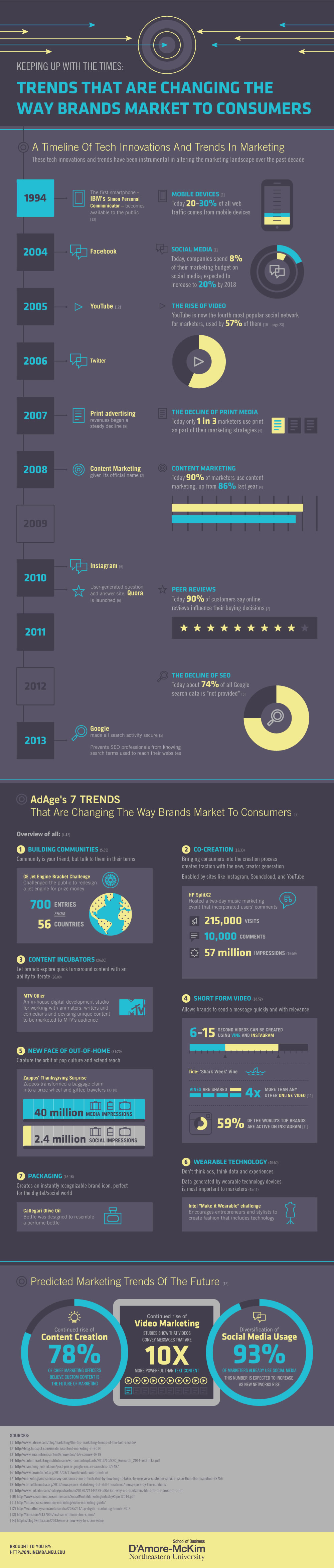 trends-brands-market-cosumers set 3 Number 2
