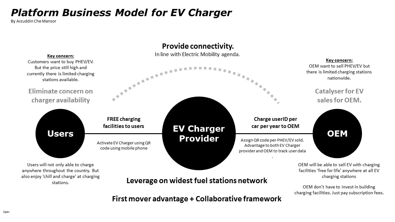 3 Business Opportunities In The Booming Electric Vehicle Market Car Charger Diagram By Providing Ev Chargers Through Platform Model You Protect Customers Preventing Them From Spending For Electricity