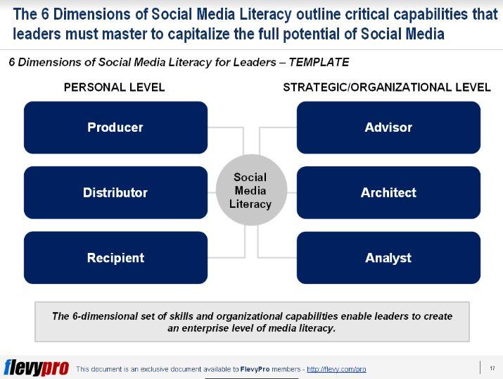 1st slide 6 core skills of social leaders
