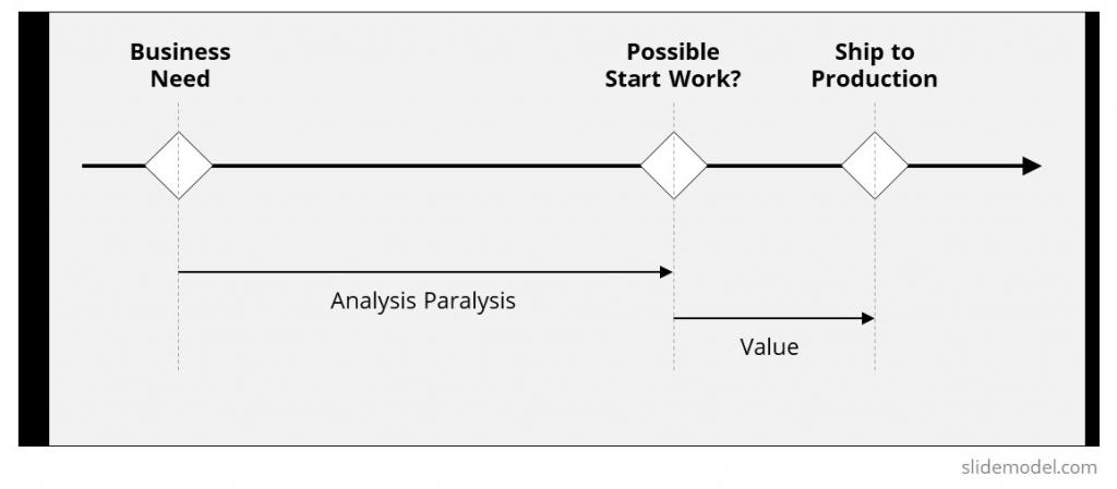 analysis-paralysis-diagram-flow