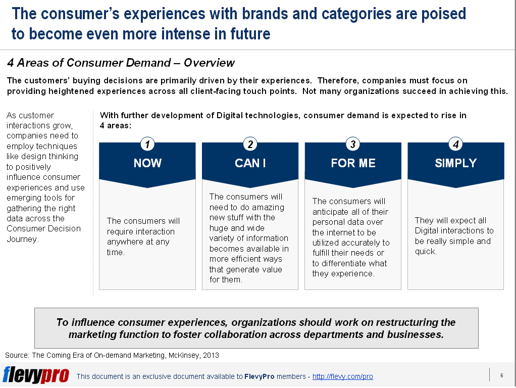 4 Areas of Consumer Demand