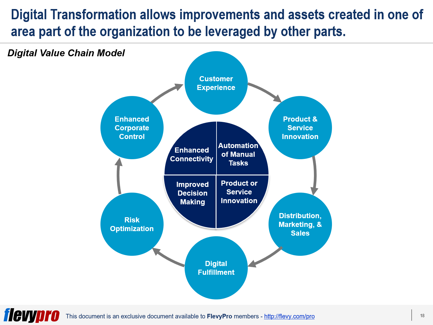 Where and How Does Digital Transformation Actually Create Value ...