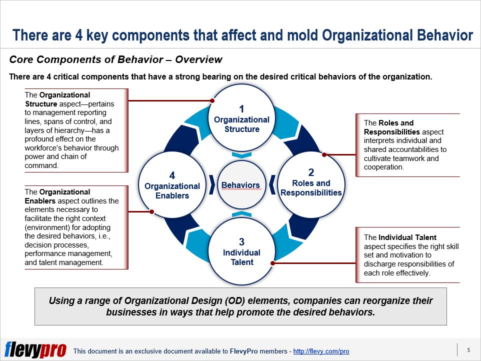 4 Organizational Design Od Elements Critical To Yield The Desired Organizational Behaviors Flevy Com Blog