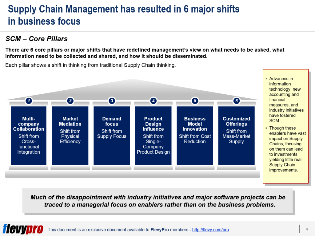 pic-2-6-Pillars-of-Supply-Chain-Management-1024x768.png?profile=RESIZE_710x