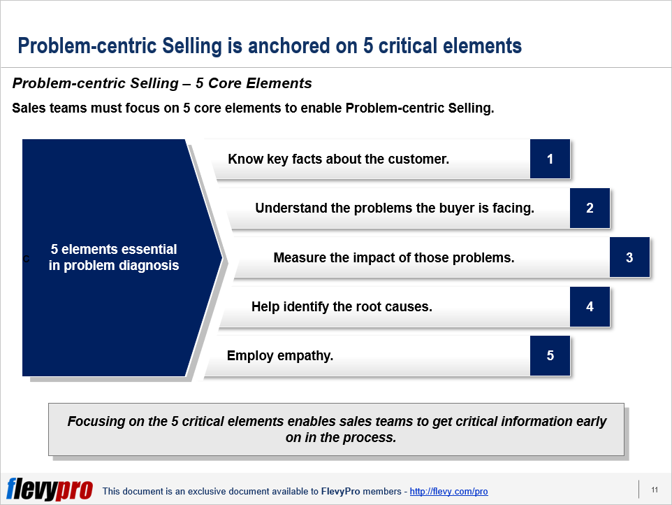 pic-2-Problem-centric-Selling.png?profile=RESIZE_710x