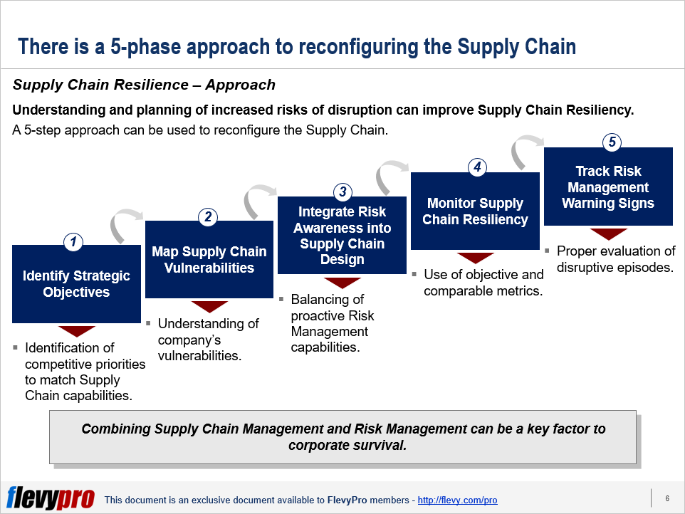 pic-2-Supply-Chain-Resiliency.png?profile=RESIZE_710x