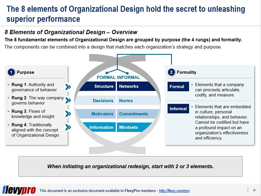 Organizational Dna The 4 Building Blocks To Effective Execution Flevy Com Blog