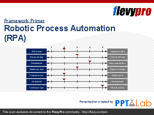 Robotic Process Automation (RPA) - Understand RPA, the